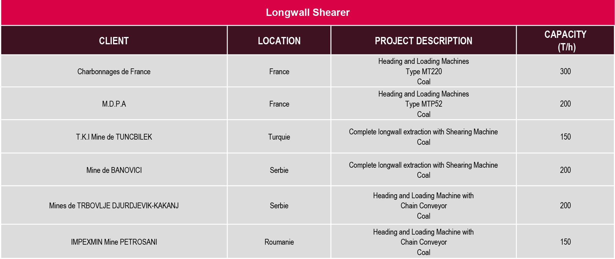 LONGWALL SHEARER - LA STEPHANOISE